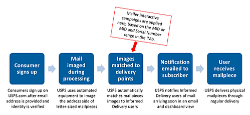 Consumer mail.png